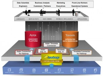 Teradata-Unified-Data-Architecture-650