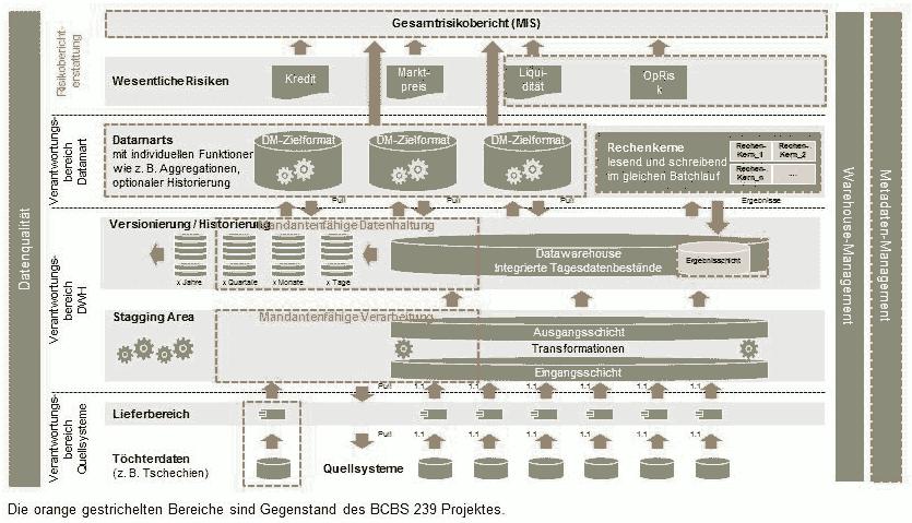 Das Zielbild eines BCBS-gerechten DateimanagementsmsgGillardon