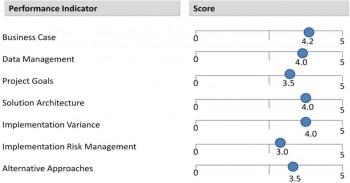 So bewertet Asian Banker Research die Implementation des Projektes. Asian Banker Research