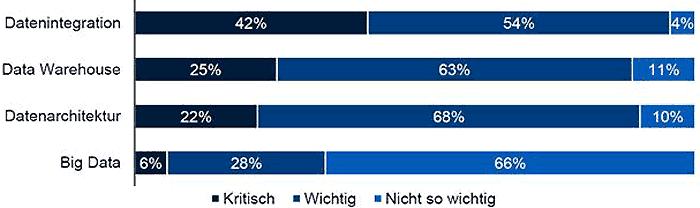 """Wie wichtig sind die folgenden Themen für Ihr Unternehmen? (Quelle: BARC-Studie """"Datenmanagement im Wandel"""", n=339)BARC"""