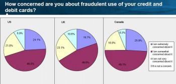Nur die wenigsten Besitzer einer Kreditkarte machen sich keine Sorgen um KreditkartenbetrugFICO