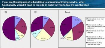 Kunden würden die Überwachung des Karteneinsatzes akzeptieren, um Missbrauch zu verhindern.FICO