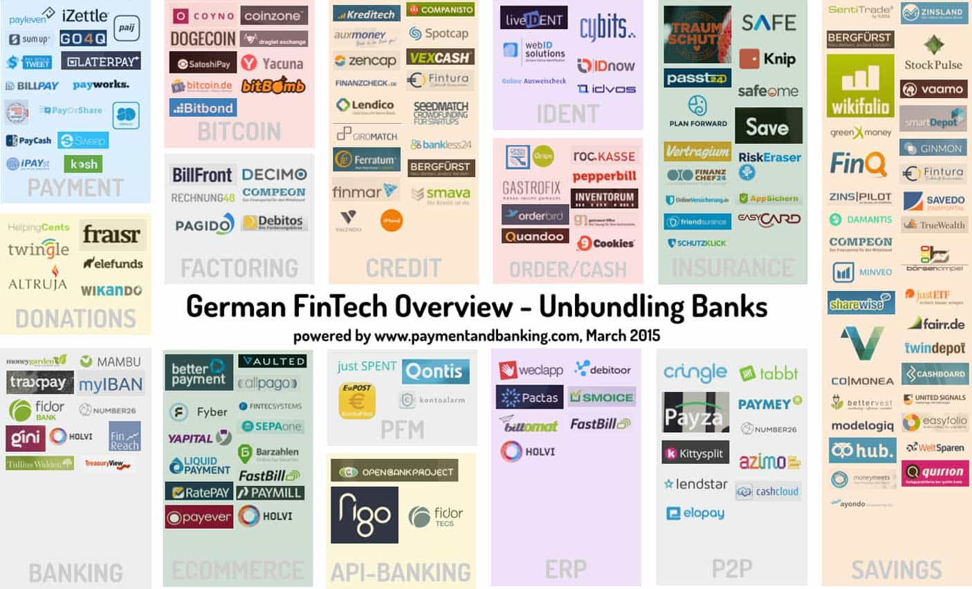 Unbundling Banks - wie Bankprodukte von FinTechs aufgeteilt werdenBajorat