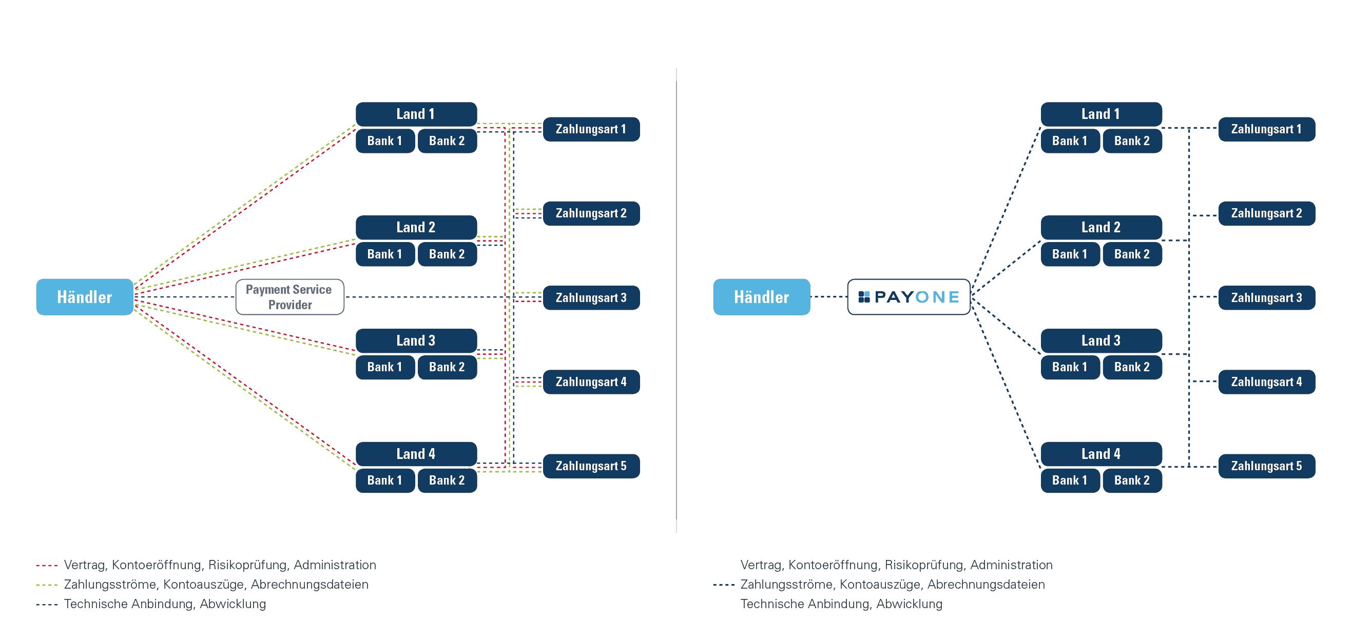 Die Prozessgrafik veranschaulicht die Vereinfachung für die KundenPayone