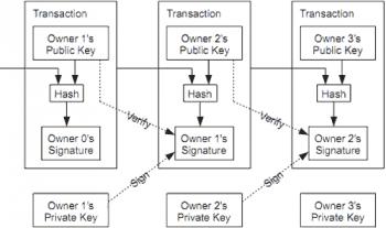 Funktionsweise der Blockchain - erklärt auf http://bitcoin.stackexchange.com/http://bitcoin.stackexchange.com/