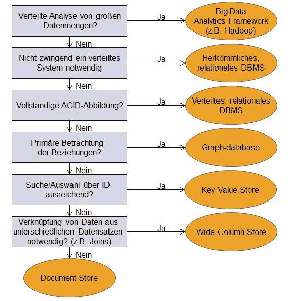 Datenbankauswahl