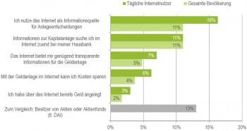 Repräsentative Umfrage zur Geldanlagewikifolio.com, 2015; Deutsches Aktieninstitut, 2015
