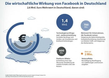 obs/Facebook
