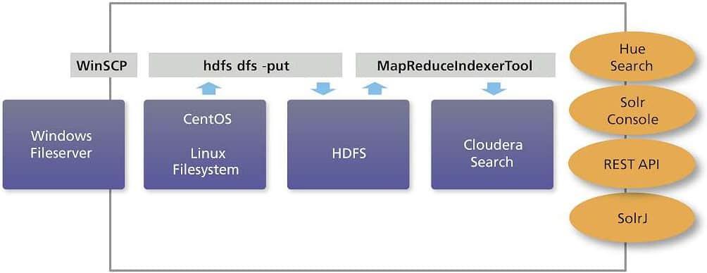 Mit der Hadoop Search API kann der Personalstamm performant analysiert werdenmetafinanz