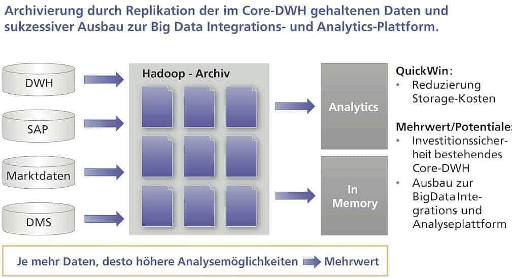 Zentrale Archivierung mit Hadoopmetafinanz