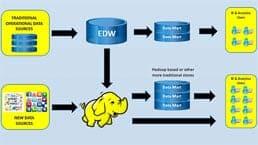 Hadoop-Datenplattform als Grundlage für BI und AnalyticsSAS