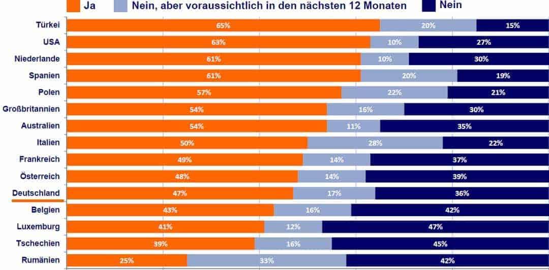 Die Nutzung von Mobile banking im Vergleich: Deutschland sehr weit hinten.ING DiBa