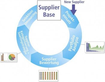 Koordinierter Dienstleister-Einkauf: Ein ständiger Optimierungskreislauf, der mit dem neuen Supplier beim Projekteinsatz beginnt, über die Portfolioanalyse, die Bewertung und die Kategorisierung bis zum letzten Schritt des selektiven Umsourcings geht.