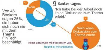 26 Prozent der Banker haben sich noch nicht mit FinTechs beschäftigtPass