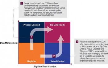 Um Big Data zu implementieren, empfiehlt Capgemini zwei mögliche Vorgehensweisen.Capgemini