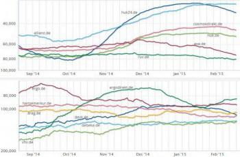 Entwicklung der Reichweite der Versicherer im WebAbolit