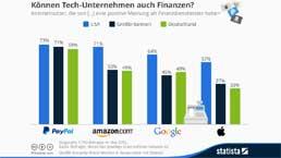 infografik_3549_meinung_zu_tech_unternehmen_als_finanzdiensteister_n-258