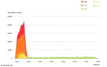 Verlauf einer DD4BC-DDoS-Attacke mit TCP-SYN Flood.Link11