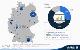 statista-FinTech-258