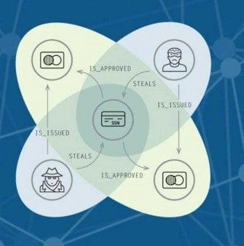 Banken, Versicherungen oder E-Commerce – bei der Aufdeckung von Betrügerringen entscheiden Geschwindigkeit und die Analyse von Datenbeziehungen.Neo Technology