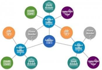 Fraud Detection im Graph-Modell: Nicht nur einzelne Daten, sondern auch die Beziehungen der Daten untereinander lassen sich anschaulich darstellen, so dass Muster schnell erkannt werden können. Neo Technology