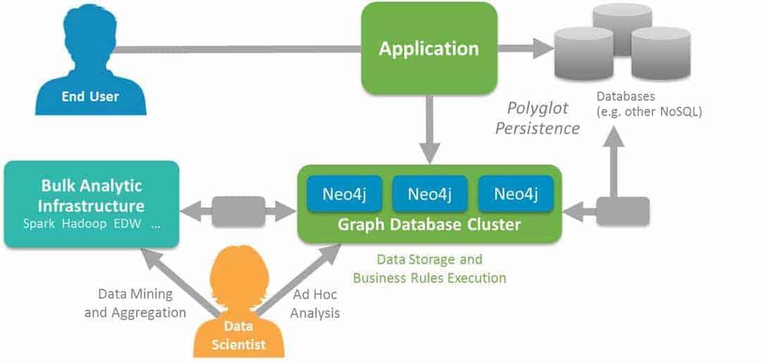 Polyglotte Persistenz: Neo4j lässt sich leicht an die Kernsysteme anbinden und mit anderen Datenbanken kombinieren – auch mit relationalen Datenbanken.Neo Technology