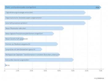 Wie weit sind die Banken bei der Umsetzung?Q_Perior