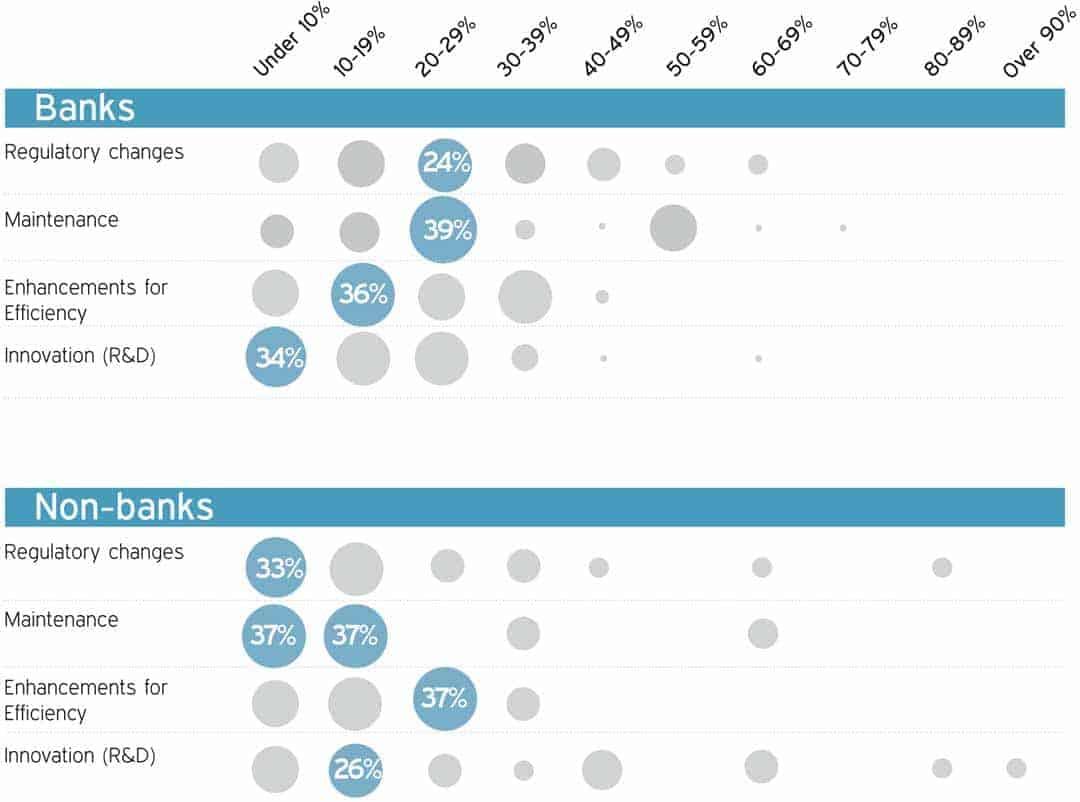 Die Ausgabenverteilung bei Banken zeigt Eindeutig: In Innovation wird mehr investiert als in Regulierungs-Themen (global betrachtet, in Deutschland dürfte es Dank der BaFin anders aussehen).Cognizant
