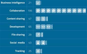 Verteilung der von Mitarbeitern genutzten Cloud-DiensteSkyhigh Networks