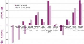 Wie entwickeln sich die Payment-bereiche - Ansichten der Banken und FinTechs gegenüber gestellt.Cognizant