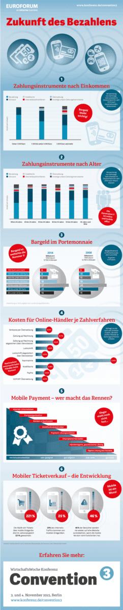 infografik zur zukunft des bezahlens wirtschaftwoche convention it finanzmagazin