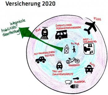 """Versicherer werden in Zukunft zum """"Allroud-Kümmerer""""Versicherungsforen Leipzig"""