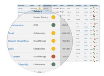 Filter für bestimmte Auswertungen visualisieren gezielte Informationen.Computacenter