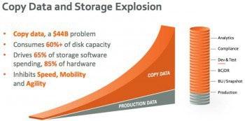 Im Vergleich zu geringen Datensteigerungen bei den Produktivdaten, nehmen die Backup-Datenmengen um den Faktor 5 zu.Actifio