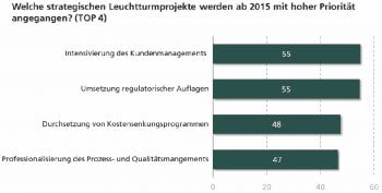 Worauf sich Banken derzeit konzentrierenFraunhofer IAO