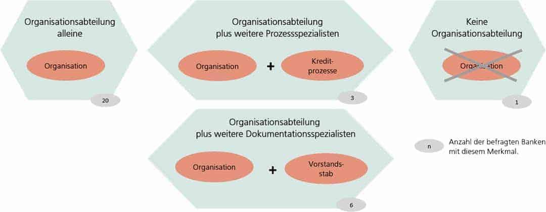 Einheitliche Aufgabenzuordnungen in der Bankorganisation lösen sich auf.Procedera