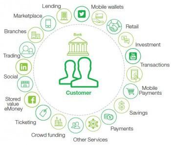 Banken als Partner der Kunden und FinTechsIBM