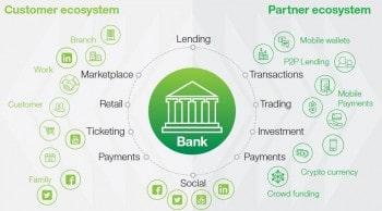 Die Zukunft der Banken liegt in Partnerschaften mit FinTechsIBM