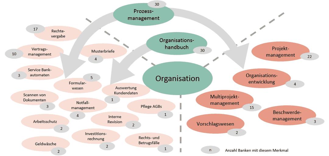 Zunehmende Aufgabenvielfalt in der Bankorganisation.Procedera