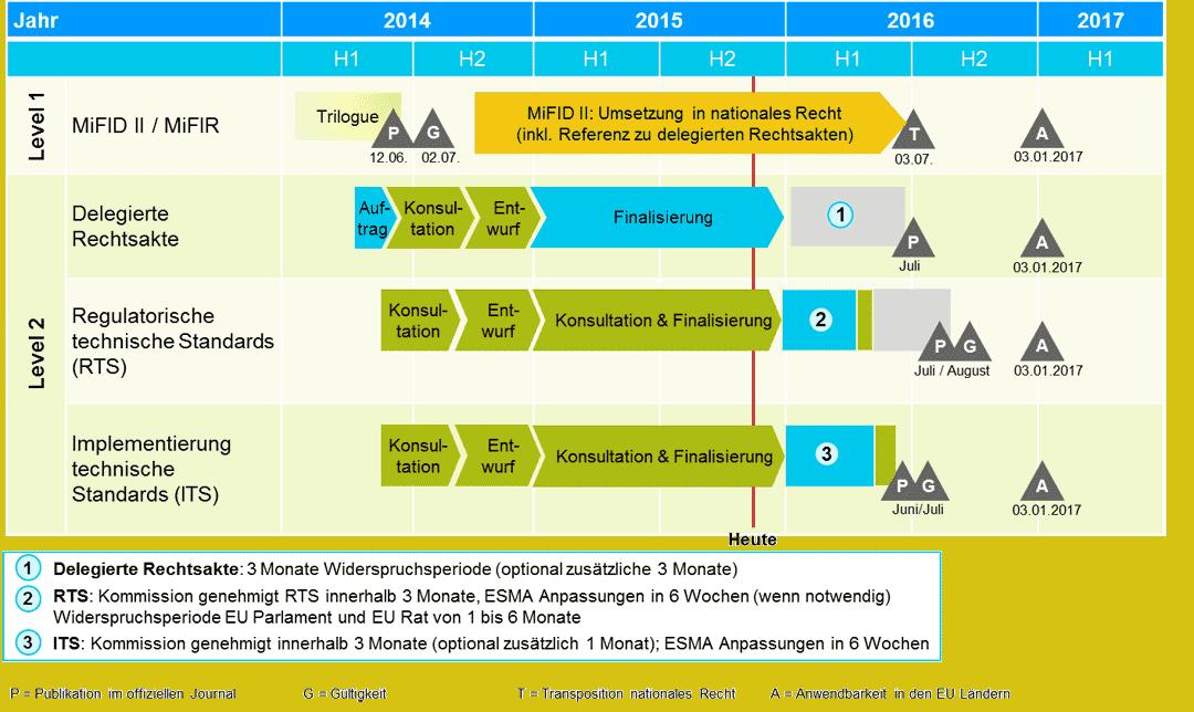 Aktueller Zeitplan MiFID II / MiFIR Umsetzung (vereinfacht)Capco