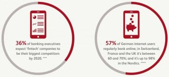 36 Prozent der Banken sehen sich von FinTechs bedroht.Bearing Point