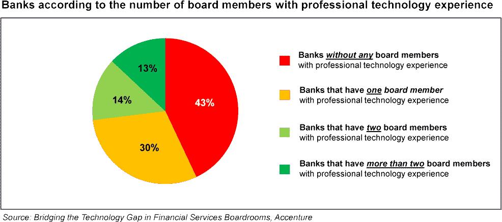 Anzahl der Vorstandsmitglieder mit Technologie Know HowAccenture