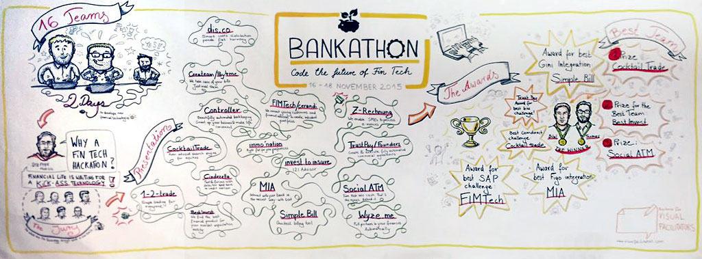 Die Zusammenfassung des Bankathon als ZeichnungAndré M. Bajorat