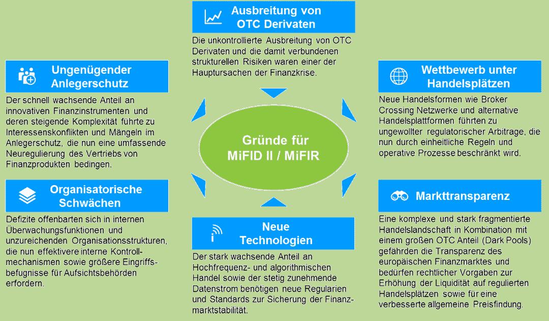 Beweggründe für MiFID II / MiFIRCapco
