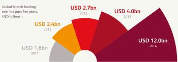 So viel wird in FinTechs investiert!BearingPoint