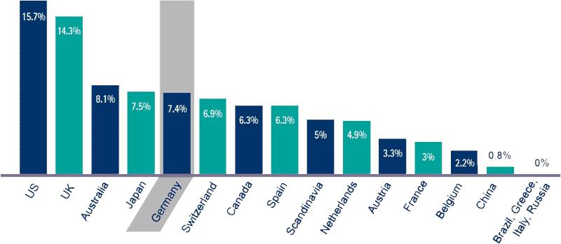 Deutsche Banken liegen im internationalen Vergleich im guten MittelfeldAccenture