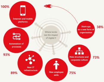 """Was heißt """"Digital"""" für Banken?Bearing Point"""