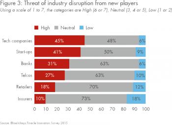 Wer wird wie stark von Disruption betroffen sein?Efma, Infosys Finacle