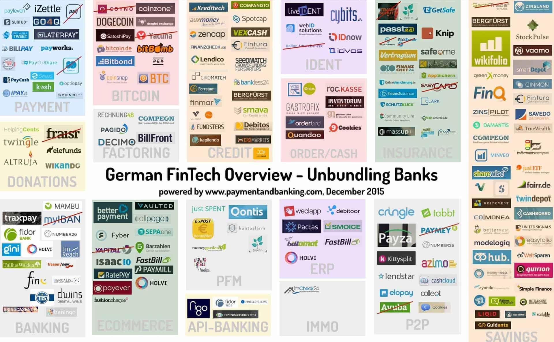"""Unbundling Banks"" von André M. Bajorat paymentandbanking.com"