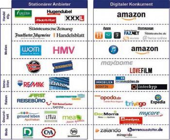 Durch die zunehmende Digitalisierung haben etablierte Anbieter in den letzten Jahren zunehmend Konkurrenz bekommen.Sparda Bank Hamburg